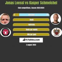 Jonas Loessl vs Kasper Schmeichel h2h player stats