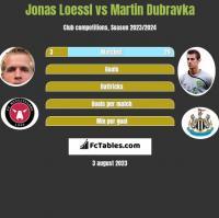 Jonas Loessl vs Martin Dubravka h2h player stats