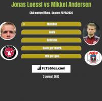 Jonas Loessl vs Mikkel Andersen h2h player stats