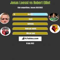 Jonas Loessl vs Robert Elliot h2h player stats