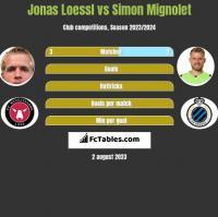Jonas Loessl vs Simon Mignolet h2h player stats