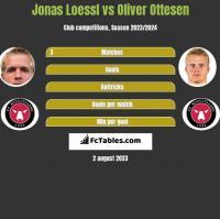 Jonas Loessl vs Oliver Ottesen h2h player stats