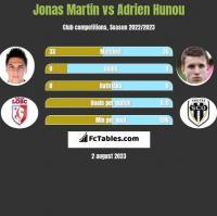 Jonas Martin vs Adrien Hunou h2h player stats