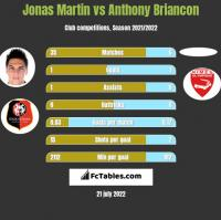 Jonas Martin vs Anthony Briancon h2h player stats