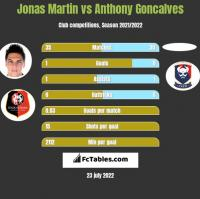 Jonas Martin vs Anthony Goncalves h2h player stats