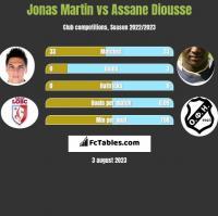 Jonas Martin vs Assane Diousse h2h player stats