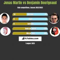Jonas Martin vs Benjamin Bourigeaud h2h player stats