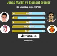 Jonas Martin vs Clement Grenier h2h player stats