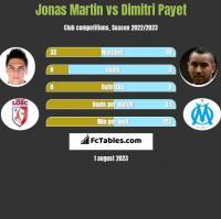Jonas Martin vs Dimitri Payet h2h player stats