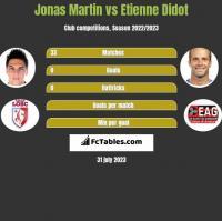 Jonas Martin vs Etienne Didot h2h player stats