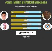 Jonas Martin vs Faitout Maouassa h2h player stats