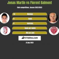 Jonas Martin vs Florent Balmont h2h player stats