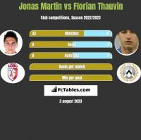 Jonas Martin vs Florian Thauvin h2h player stats