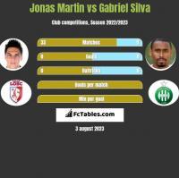 Jonas Martin vs Gabriel Silva h2h player stats
