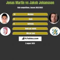 Jonas Martin vs Jakob Johansson h2h player stats