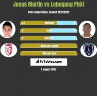 Jonas Martin vs Lebogang Phiri h2h player stats