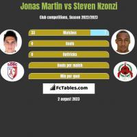 Jonas Martin vs Steven Nzonzi h2h player stats