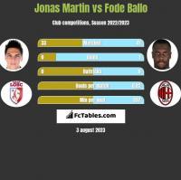 Jonas Martin vs Fode Ballo h2h player stats