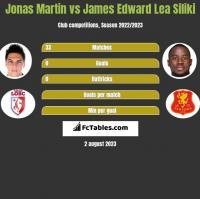 Jonas Martin vs James Edward Lea Siliki h2h player stats