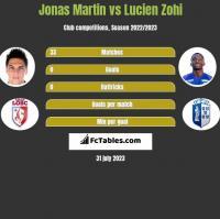 Jonas Martin vs Lucien Zohi h2h player stats