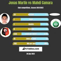 Jonas Martin vs Mahdi Camara h2h player stats