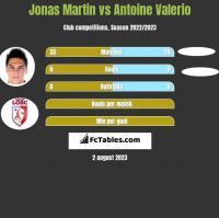Jonas Martin vs Antoine Valerio h2h player stats
