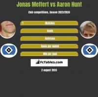 Jonas Meffert vs Aaron Hunt h2h player stats