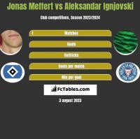 Jonas Meffert vs Aleksandar Ignjovski h2h player stats
