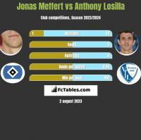 Jonas Meffert vs Anthony Losilla h2h player stats