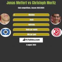 Jonas Meffert vs Christoph Moritz h2h player stats
