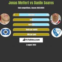 Jonas Meffert vs Danilo Soares h2h player stats