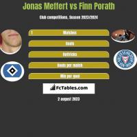Jonas Meffert vs Finn Porath h2h player stats