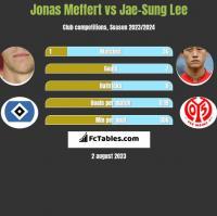 Jonas Meffert vs Jae-Sung Lee h2h player stats