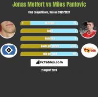 Jonas Meffert vs Milos Pantovic h2h player stats