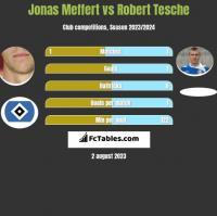 Jonas Meffert vs Robert Tesche h2h player stats