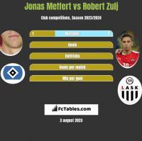Jonas Meffert vs Robert Zulj h2h player stats