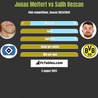 Jonas Meffert vs Salih Oezcan h2h player stats