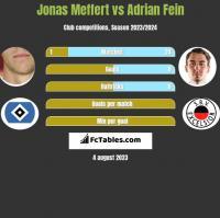 Jonas Meffert vs Adrian Fein h2h player stats