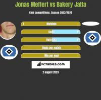 Jonas Meffert vs Bakery Jatta h2h player stats
