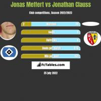 Jonas Meffert vs Jonathan Clauss h2h player stats