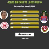 Jonas Nietfeld vs Lucas Cueto h2h player stats