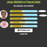Jonas Nietfeld vs Pascal Sohm h2h player stats