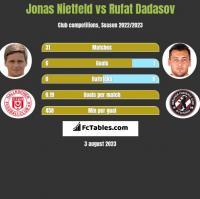Jonas Nietfeld vs Rufat Dadasov h2h player stats