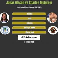 Jonas Olsson vs Charles Mulgrew h2h player stats