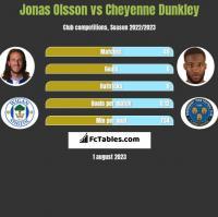 Jonas Olsson vs Cheyenne Dunkley h2h player stats