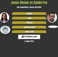 Jonas Olsson vs Daniel Fox h2h player stats