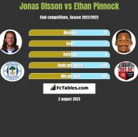 Jonas Olsson vs Ethan Pinnock h2h player stats