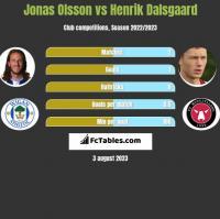 Jonas Olsson vs Henrik Dalsgaard h2h player stats