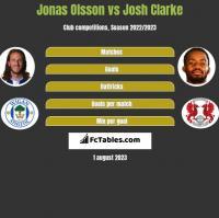 Jonas Olsson vs Josh Clarke h2h player stats