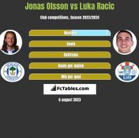 Jonas Olsson vs Luka Racic h2h player stats